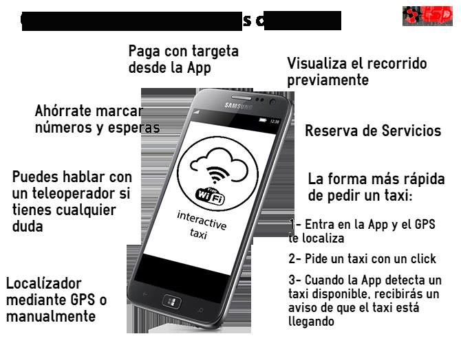 App Avantatges Interactive3